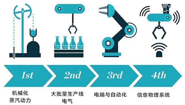 第四次工业革命必备7大技术