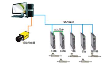 案例集 | 直线电机在汽车零部件行业的应用