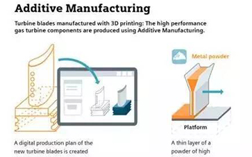 西门子3D打印燃机叶片,世界上首次在燃气轮机中真实运行!