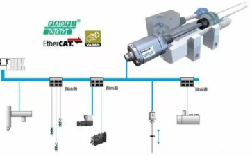 巴鲁夫新品发布 | Ethernet接口的线性位移传感器