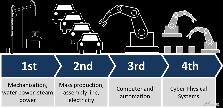 数据工业化对工业4.0的成功至关重要