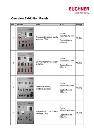 Safety switches display board